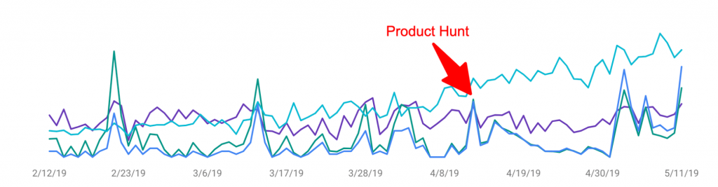 product hunt launch performance on search console